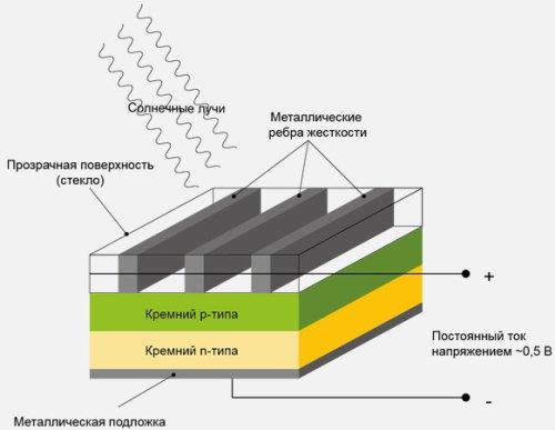 В структуре солнечной батареи используется p-n переход и пара электродов для снятия выходного напряжения